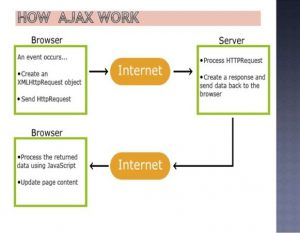 AJAX و معایب و مزایای آن.